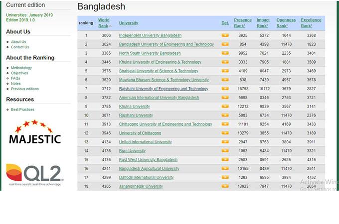 Independent University, Bangladesh (IUB) has been ranked as